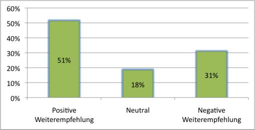 Blog: wie lassen sich zwei Net Promoter Score statisch korrekt vergleichen diagramm