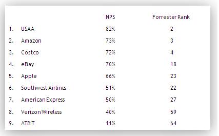 blog_der-net-promoter-score-als-kennzahl