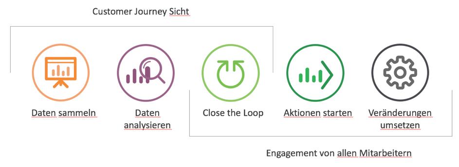 Blog: Wie Sie Voice of the Customer Technologie nutzen und kosten sparen Icon