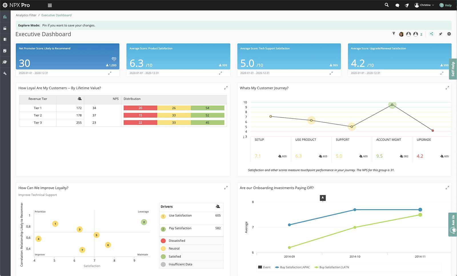 Customer Experience -Satmetrix Executive Dashboard Screenshot