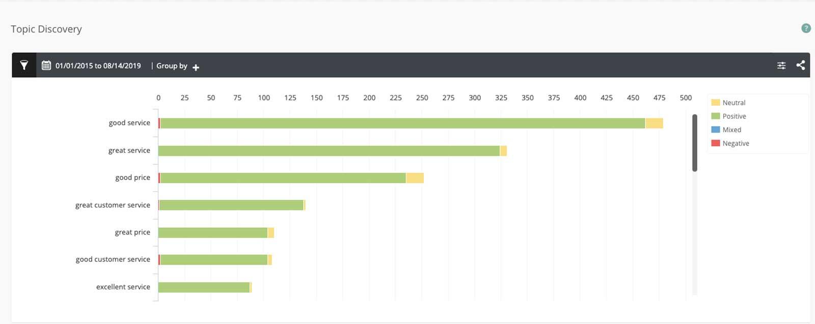 Customer Experience -Satmetrix Topic Discovery Screenshot