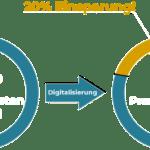 Branchen & Beispiele für Kostenoptimierung - Beitragsbild Branche Logistikunternehmen - Digitalisierung Einsparungen bei einem Logistikunternehmen - Infografik