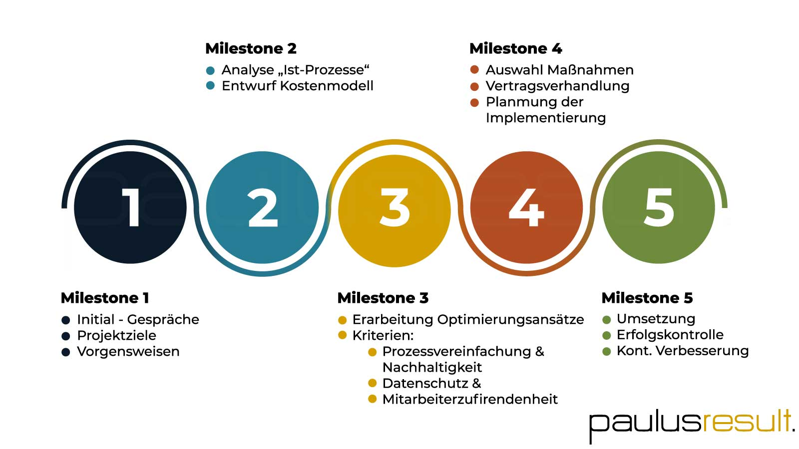 Branchen & Beispiele für Kostenoptimierung - Beitragsbild Branche Großhändler - Kostenoptimierung Projektverlauf - Infografik
