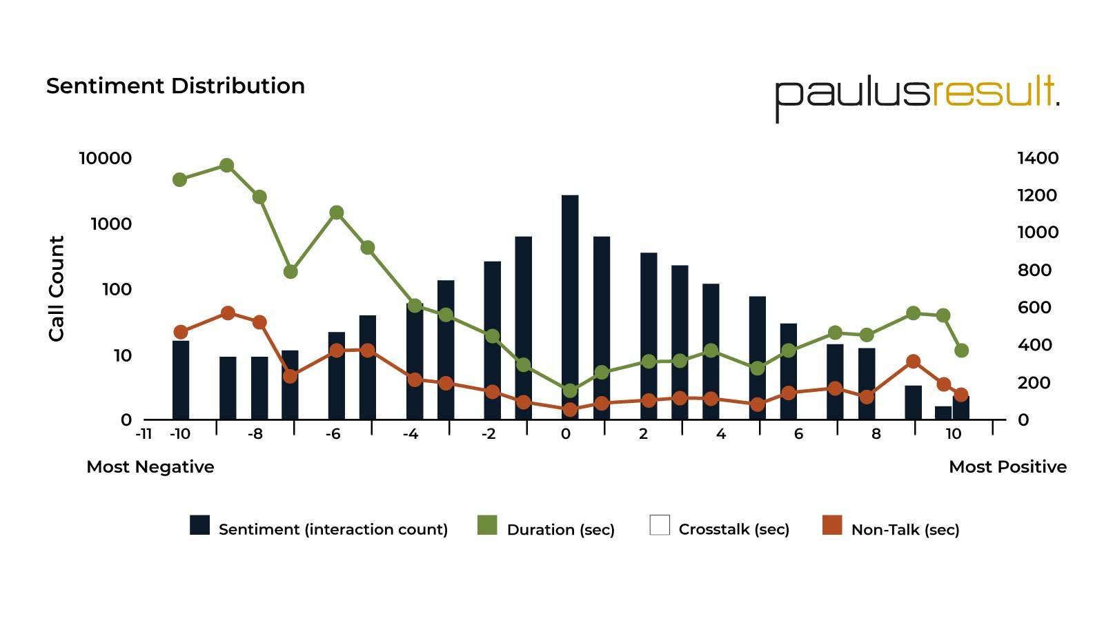 Branchen & Beispiele für Kostenoptimierung - Beitragsbild Branche Telekommunikation - Sentiment Distribution - Infografik