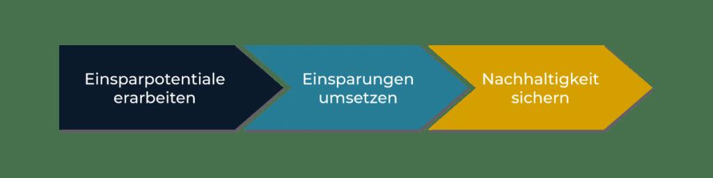 projekt kostenoptimierung drei Phasen
