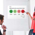 HappyOrNot Impact - Beitragsbild Facebook - Effektivität Online-Rechner - Meeting Kundenzufriedenheit