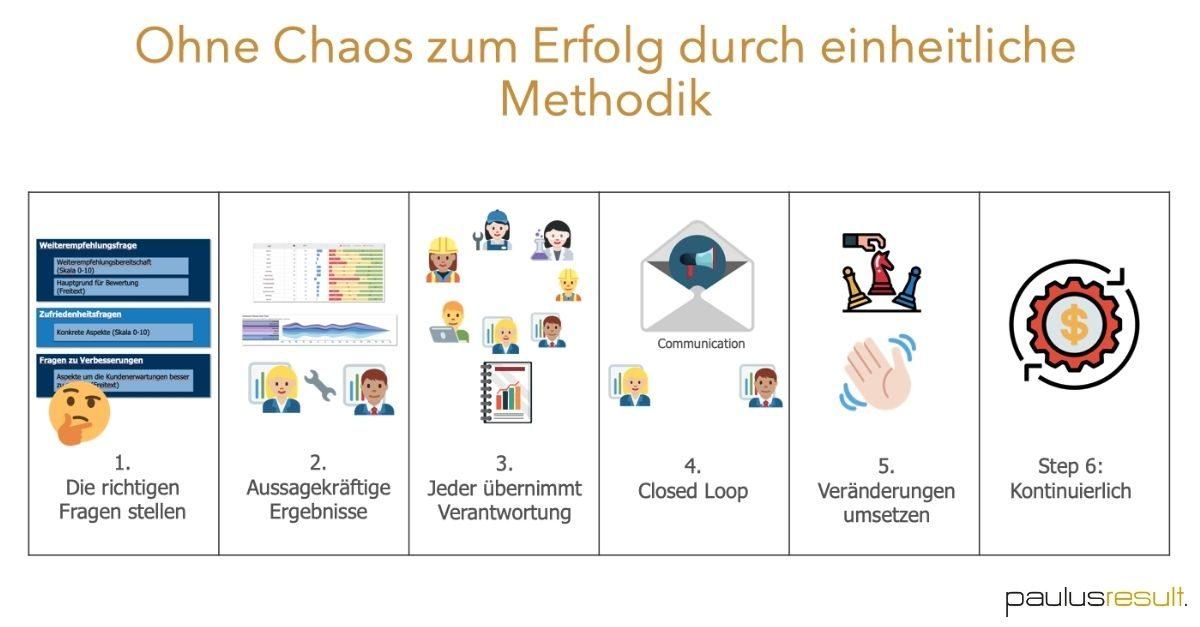 Chaos bei Kundenbefragungen verhindern Methodik_Bild_1200x627